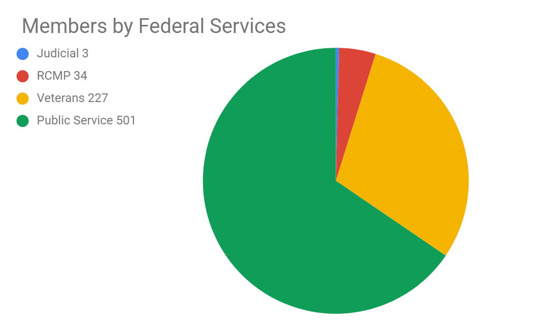 Chart — Peterborough and area members by Federal Service.